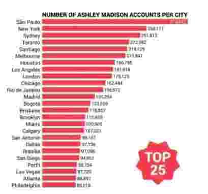 spisak gradova 409x382 Хакерски напад године: Објављена имена 37 милиона прељубника, међу њима службеници Беле куће, Ватикана, УН... (ВИДЕО)