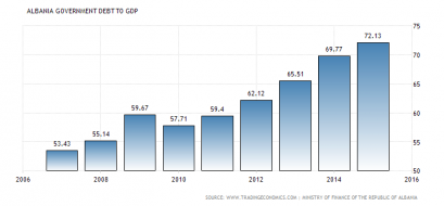 albania-government-debt-to-gdp