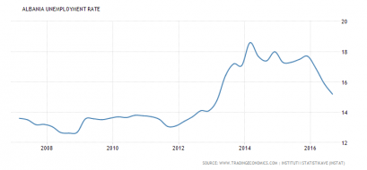 albania-unemployment-rate