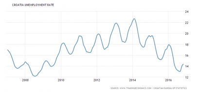 croatia-unemployment-rate