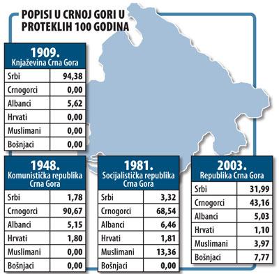попис становништва