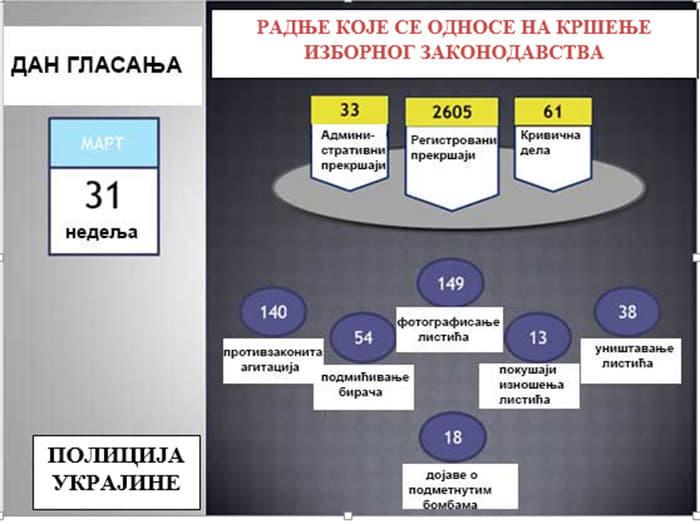 kupovina glasova, Ukrajina